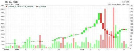 BitCoin, Or BetaCoin? What The Venture Capitalists Are Thinking   Zero Hedge   Friday Thinking 19 April 2013   Scoop.it