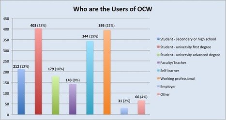 The OpenCourseWare Consortium - OCWC User Feedback Survey Results | college and career ready | Scoop.it