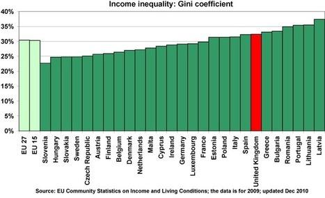 European Union Gini Coefficients | Microeconomics | Scoop.it
