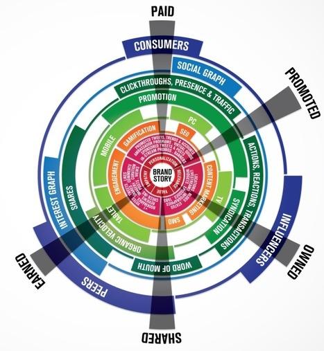 The Social MediaBrandsphere | Small Business Marketing | Scoop.it