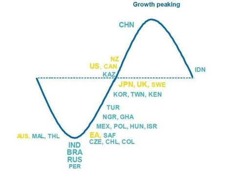 This One Chart Shows Where All The Important Economies Are Right Now In The Growth Cycle | Miscellany | Scoop.it
