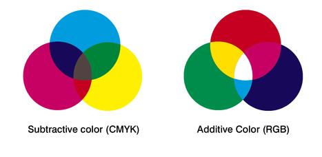 Tryby kolorów | Grafika komputerowa | Scoop.it