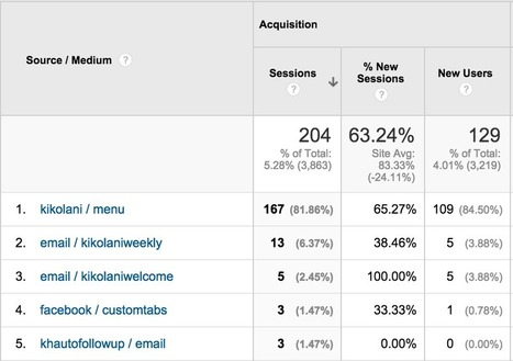 How to Use Facebook and Google Analytics TOGETHER to Monitor Fan Traffic | Facebook for Business Marketing | Scoop.it