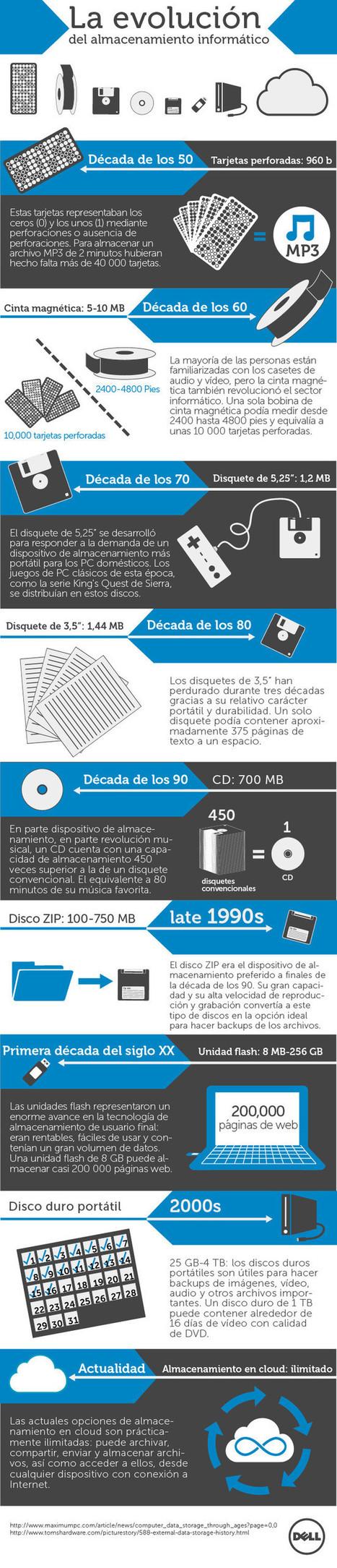 La evolución de los dispositivos de almacenamiento   Ticenelaula   Scoop.it