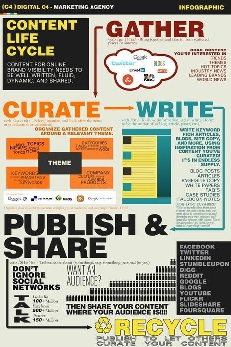 Infografía: El ciclo de la vida del contenido | El Content Curator Semanal | Scoop.it