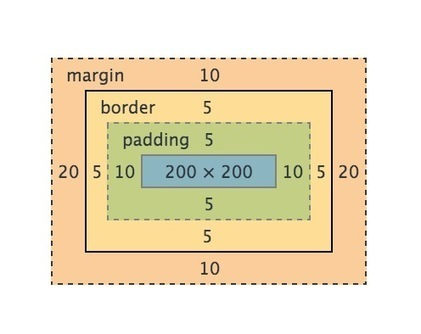 CSS 最核心的幾個概念 | 前端工程學習資源 | Scoop.it