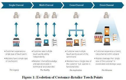 National Retail Federation - Mobile Blueprint | Digital Strategy in 2013 | Scoop.it