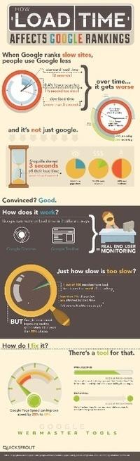 Load Time Vs. Google Ranking [Infographics] | Webdesign | Scoop.it