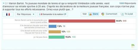 Les Français approuvent la décision de Bartoli – Sport.fr | Panel News | Sondages Sport | Scoop.it