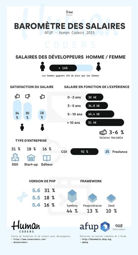 Quels salaires pour les développeurs en 2015 ? | Presse-Citron | Politique salariale et motivation | Scoop.it