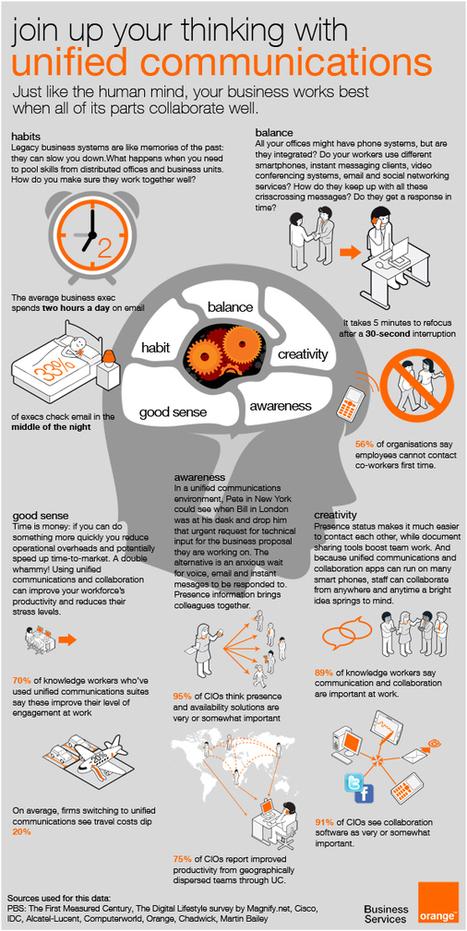 Collaboration en entreprise :  technologie et cerveau, même combat ? | Mon moleskine | Scoop.it