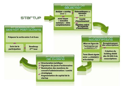 Crowdfunding | Veille - Crowdfunding | Scoop.it