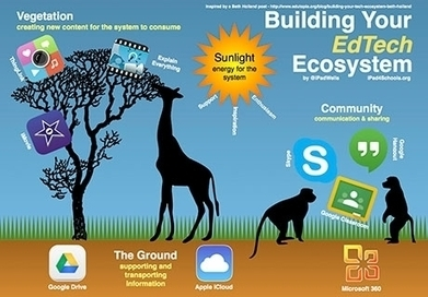 Building Your EdTech Ecosystem - From Beth Holland - EdTechTeacher | E-Learning - Lernen mit digitalen Medien | Scoop.it