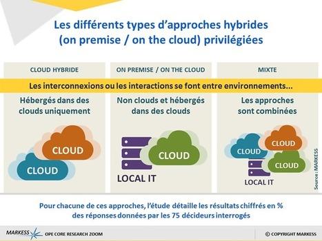 Cloud computing : 3 tendances clés au coeur des usages - MARKESS News | The French cloud | Scoop.it