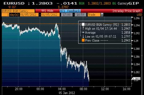 EURUSD Dips Below 1.28 As All Hell Breaks Loose In Italian Financials | ZeroHedge | Commodities, Resource and Freedom | Scoop.it