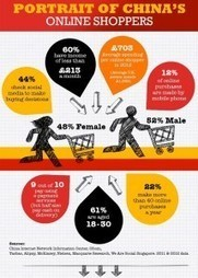 China - the biggest e-commerce market in the world | prestashop | Scoop.it