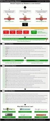 Les 10 avantages d'un blog d'entreprise par rapport à Facebook | Choblab | actu sur les réseaux sociaux | Scoop.it