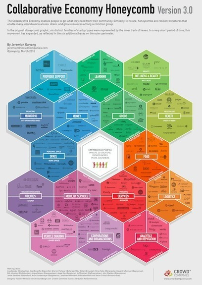 Honeycomb 3.0: The Collaborative Economy Market Expansion by Jeremiah Owyang | Economie Collaborative | Scoop.it
