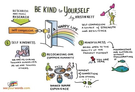 See this illustration of Kristin Neff's three steps for self-compassion | Self-Empathy | Scoop.it