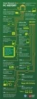 Grandes momentos de la historia del PC #infografia#infographic | tecno4 | Scoop.it
