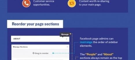 Réseaux sociaux : Les fonctionnalités cachées en infographie de #Twitter #Facebook #Linkedin | Going social | Scoop.it