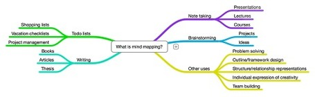 MindNode - easy mindmapping | Digital Presentations in Education | Scoop.it
