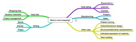 MindNode - easy mindmapping | Software, tools & website | Scoop.it