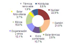 Septiembre 2013: 32,5% de generación eléctrica renovable   Infraestructura Sostenible   Scoop.it