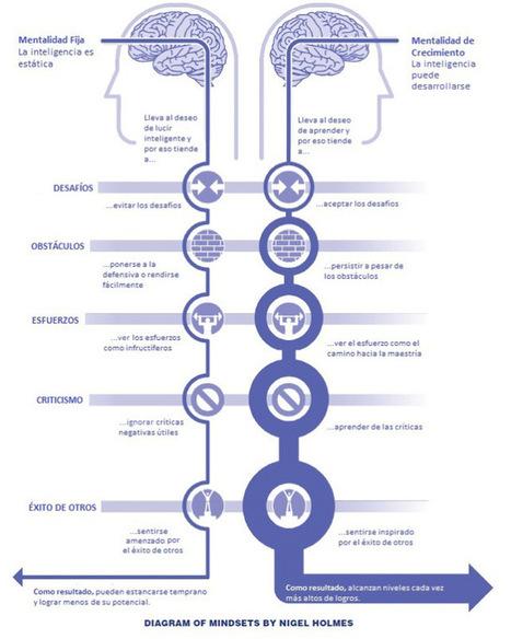 Inteligencia vs actitud: ¿cual es más importante? - Psyciencia | PsicoEduca | Scoop.it