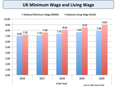 Will the new National Living Wage cost jobs?  | Developments in the UK Economy | Scoop.it