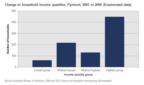 Household income quartiles - Pyrmont - City of Sydney Community Profile | Geography in the classroom | Scoop.it