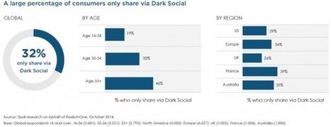 Oubliez Facebook, pensez Dark social | CommunityManagementActus | Scoop.it