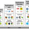 Evolution des applis