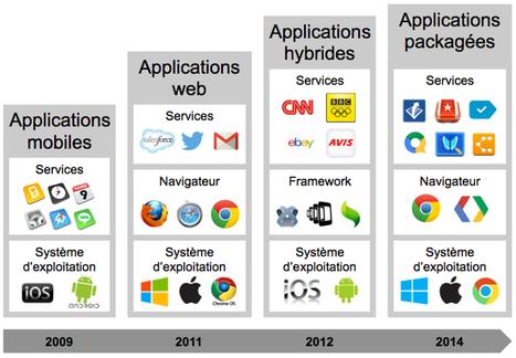 20 ans d'évolution des IHM web - InterfacesRiches.fr | Evolution des applis | Scoop.it