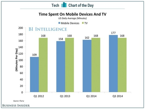 For The First Time Ever, Americans Spend More Time Using Mobile Devices Than TV | cross pond high tech | Scoop.it