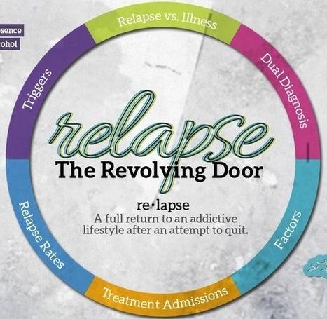 Addiction Relapse   HealthWorks Collective   Relapse: The Revolving Door   Scoop.it