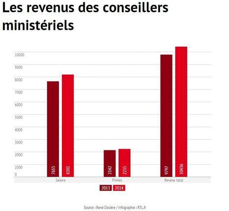 La rémunération des conseillers ministériels en forte hausse - RTL - Romain Renner | Infographies divers et variées.... | Scoop.it