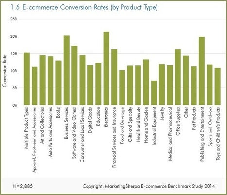 Ecommerce Research Chart: Industry benchmark conversion rates for 25 retail categories | Digital Marketing | Scoop.it