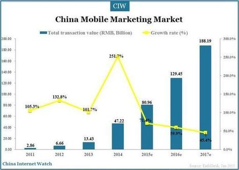 China mobile marketing market to exceed RMB188.19 billion (US$30.57 billion) by 2017 | Marketing DailyPost | Scoop.it