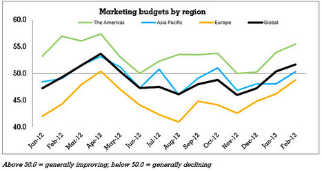 Marketing Budgets and Staffing Levels Rising Worldwide - Profs | Business and Employment | Scoop.it