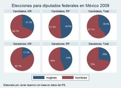Sí o no a las cuotas de género | Mexican politics | Scoop.it