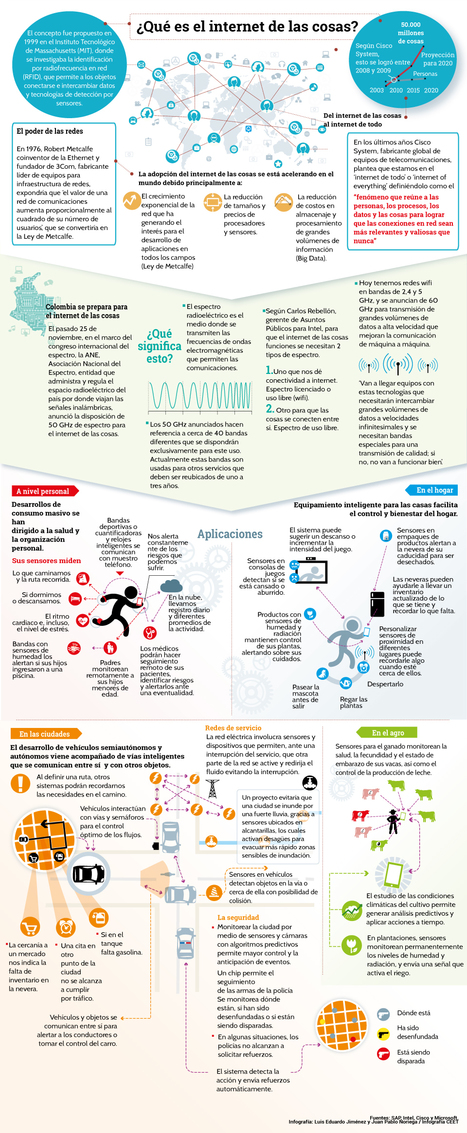 [Infografía] Internet de las cosas (IoT) | Edumorfosis.it | Scoop.it