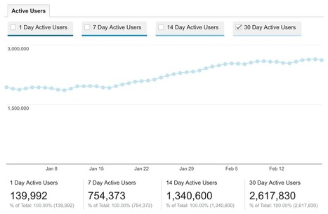 Learning to Use Google Analytics More Effectively at CodePen | WebsiteDesign | Scoop.it