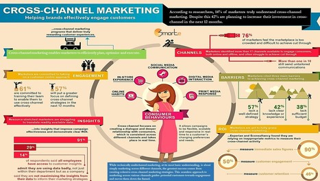 How does Cross-Channel marketing works? - SMARTe Inc. | SMARTe inc | Scoop.it