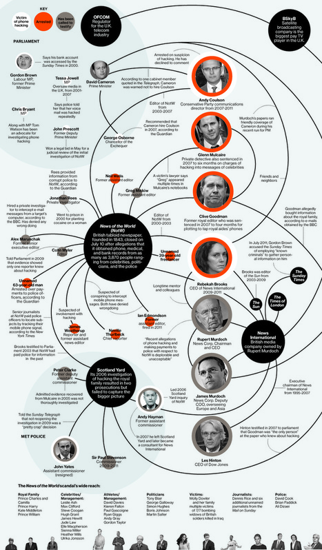 News Corp.'s Tangled Web | News International Phone-Hacking Scandal | Scoop.it