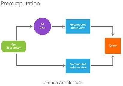 Lambda Architecture: Design Simpler, Resilient, Maintainable and Scalable Big Data Solutions | EEDSP | Scoop.it