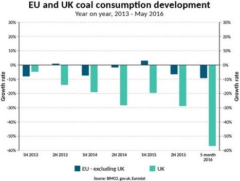 Plunging UK Coal Imports Starts 'Concerning Trend' -BIMCO | Sustainability Science | Scoop.it