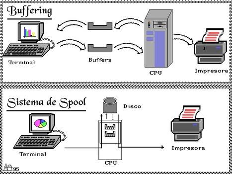 4.2 Funciones de los manejadores de dispositivos | Sistemas Operativos ITSAV Lerdo | Scoop.it