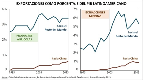 El dilema de la inversión china en América Latina: ¿crisis financiera o cambio climático? - Blog | iAgua | Un poco del mundo para Colombia | Scoop.it