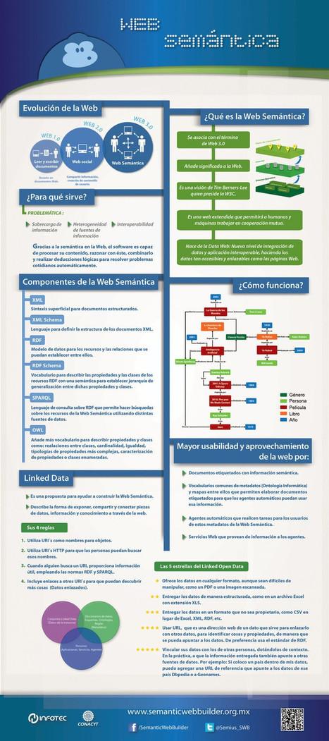 En que consiste la Web Semántica #infografía | Las Tics y las ciencias de la informacion | Scoop.it
